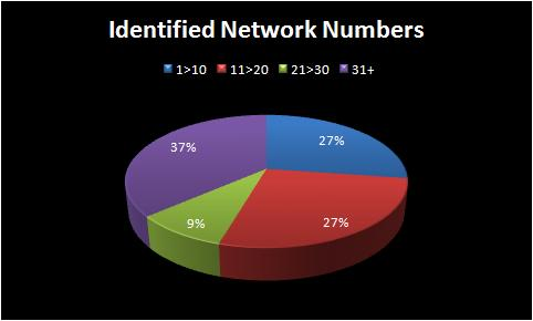 indentified_network_numbers.jpg