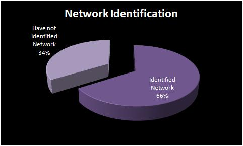 network_identification.jpg